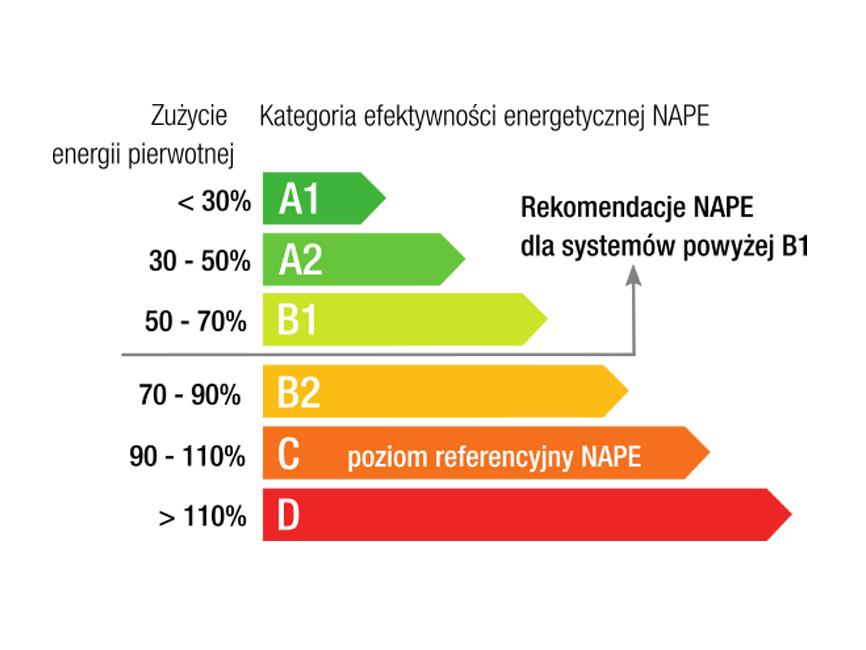 kategorie efektywności energetycznej